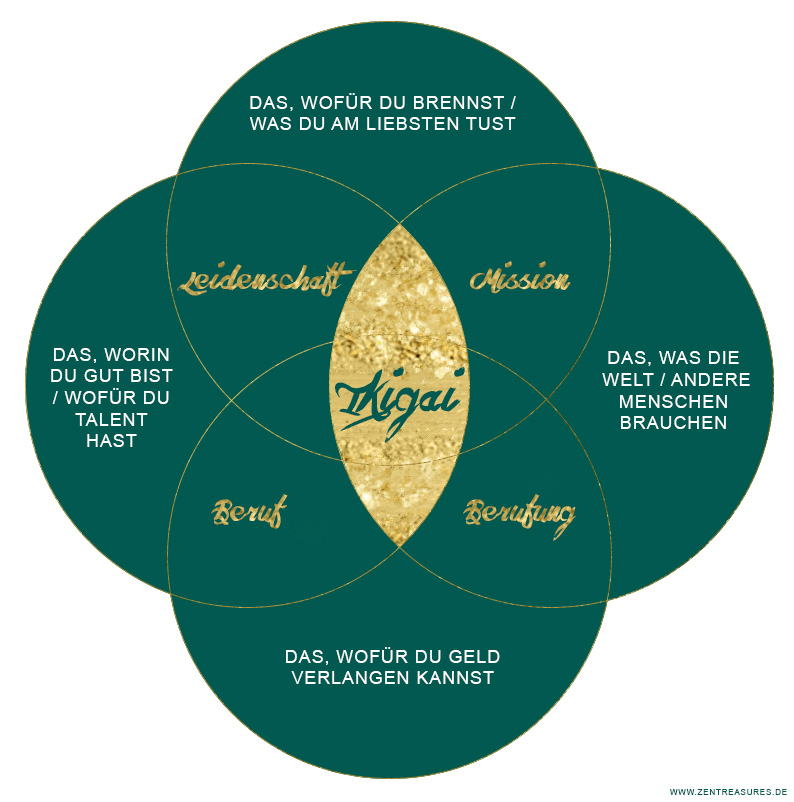 Grafik, die das Ikigai-Prinzip zeigt. Ikigai ist die Schnittmenge aus deiner Passion, deiner Berufung, de, was du gut kannst und dem, was die Menschen brauchen. ZENtreasures.de